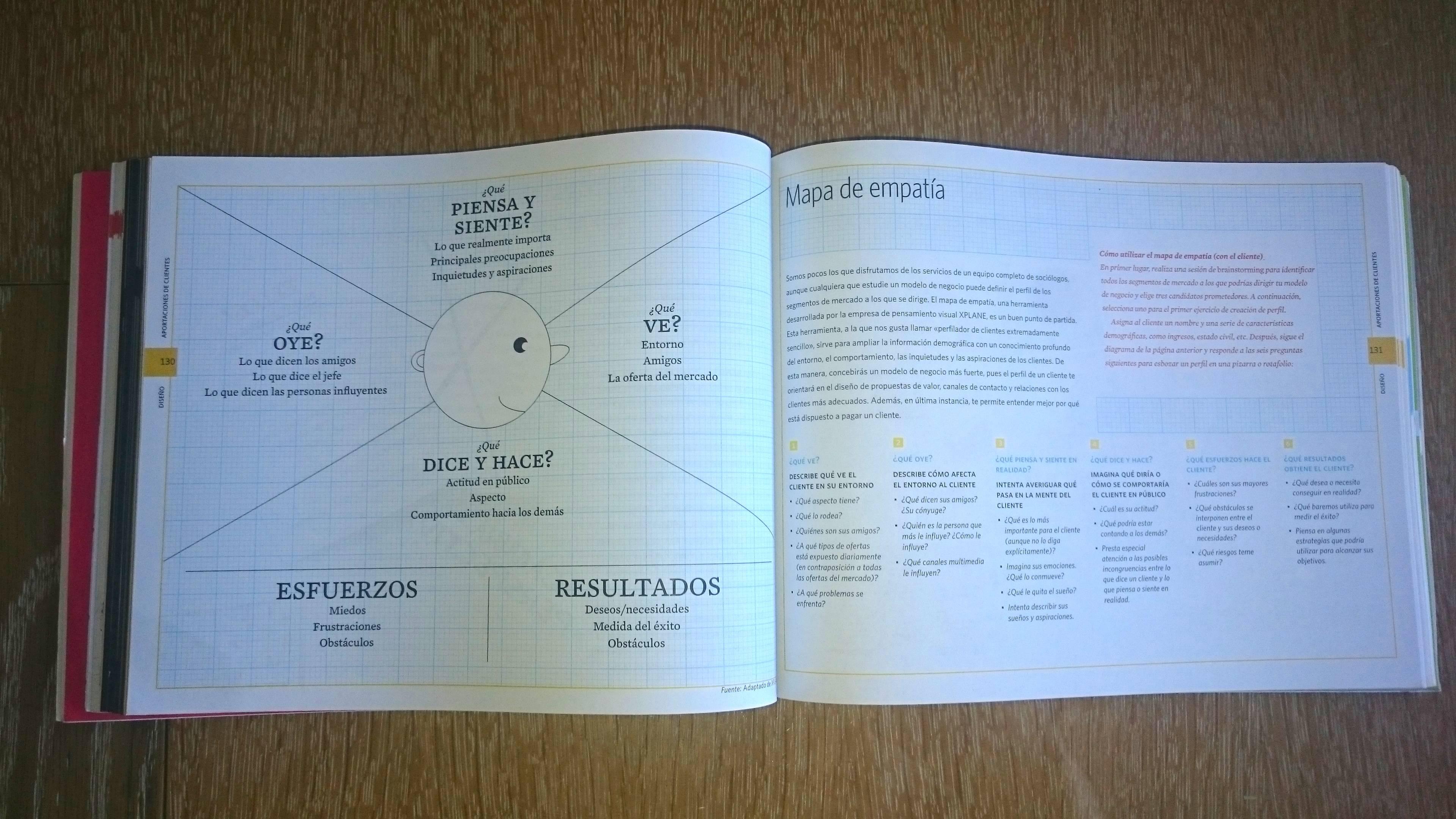Amplía lo que sabes de tu cliente: el mapa de empatía